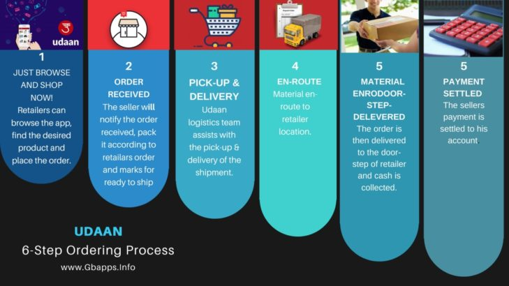 business model of udaan